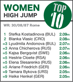 TOP 10 Women High Jump