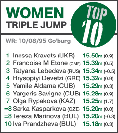 TOP 10 Women Triple Jump