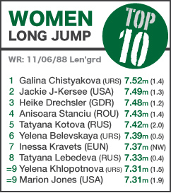 TOP 10 Women Long Jump
