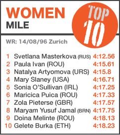 TOP 10 Women Mile