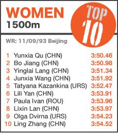 TOP 10 Women 1500m