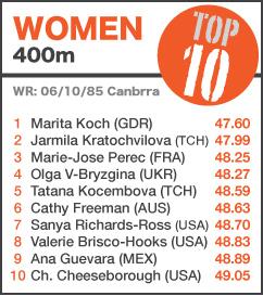 TOP 10 Women 400m