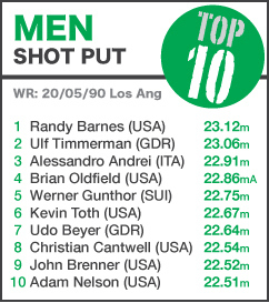 TOP 10 Men Shot Put