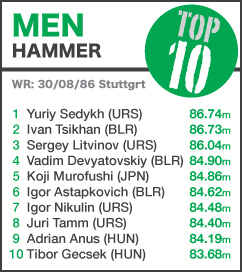 TOP 10 Men Hammer