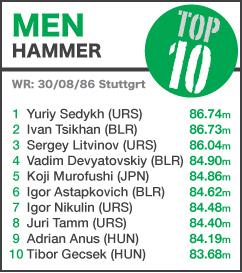 TOP 10 Men Hammer