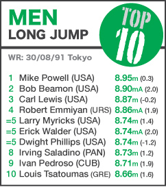 TOP 10 Men Long Jump