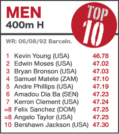 TOP 10 Men 400mH