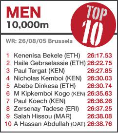 TOP 10 Men 10000m