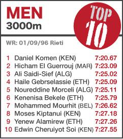 TOP 10 Men 3000m