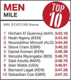 TOP 10 Men Mile