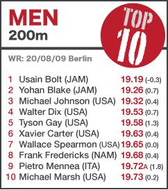 TOP 10 Men 200m