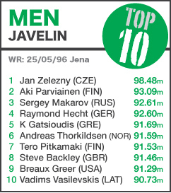 TOP 10 Men Javelin