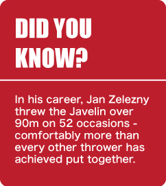 Did You Know - Jan Zelezny