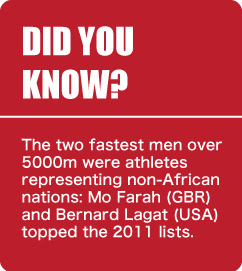 Did You Know - Top 5000m Men