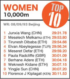 TOP 10 Women 10000m