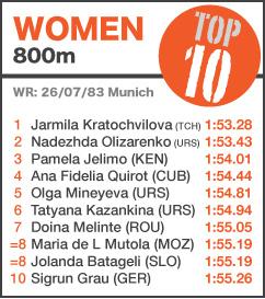 TOP 10 Women 800m