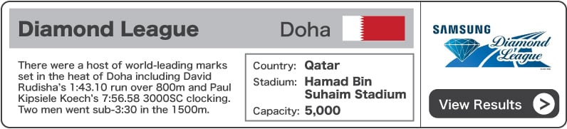 2012 Diamond League Doha - Results