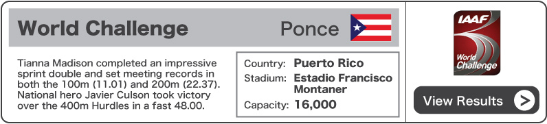 2012 World Challenge Ponce - Results