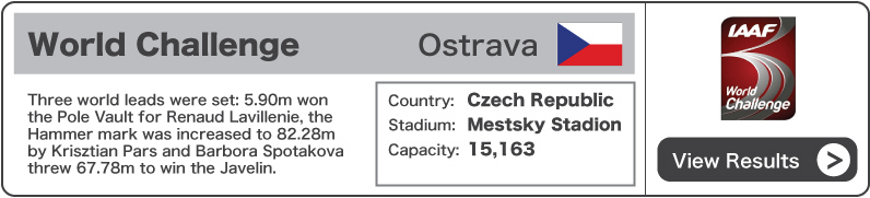 2012 World Challenge Ostrava - Results