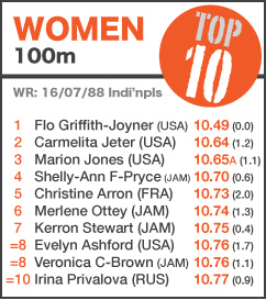 TOP 10 Women 100m NEW
