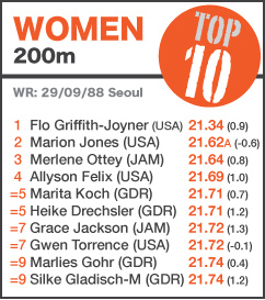 TOP 10 Women 200m NEW