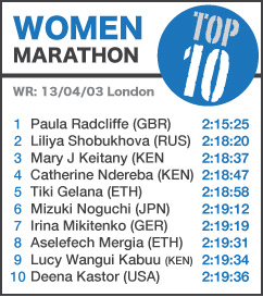 TOP 10 Women Marathon NEW