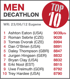 TOP 10 Men Decathlon NEWEST
