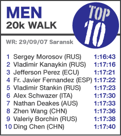 TOP 10 Men 20k Walk NEW