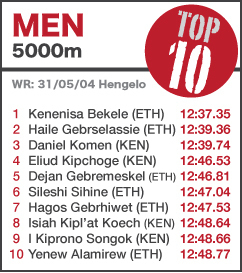 TOP 10 Men 5000m - NEW