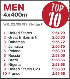 TOP 10 Men 4x400m - NEW