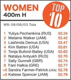 TOP 10 Women 400mH - NEW