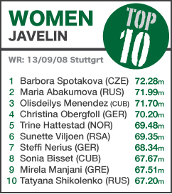 TOP 10 Women Javelin - NEW