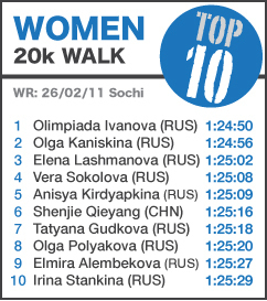 TOP 10 Women 20k Walk - NEW