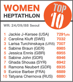 TOP 10 Women Heptathlon - NEW