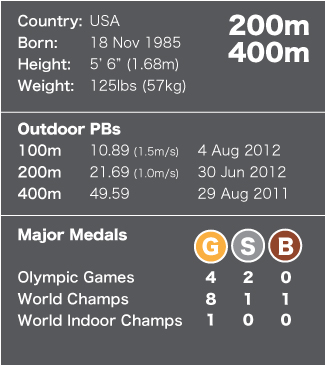 Fact File - Allyson Felix NEW