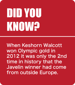London 2012 - Did You Know