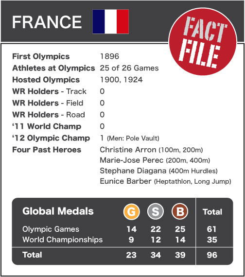 France - Fact File NEW