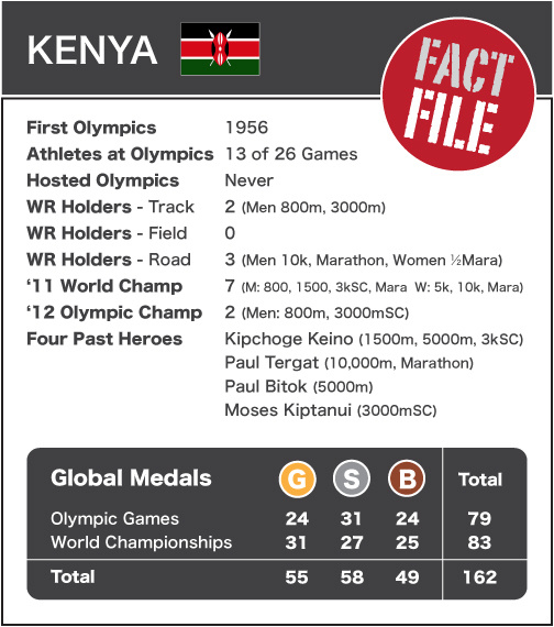 Kenya - Fact File NEW