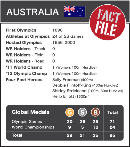 Australia - Fact File NEW