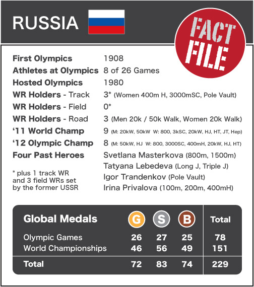 Russia - athletics profile NEW