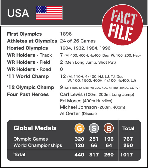 USA - Fact File NEW
