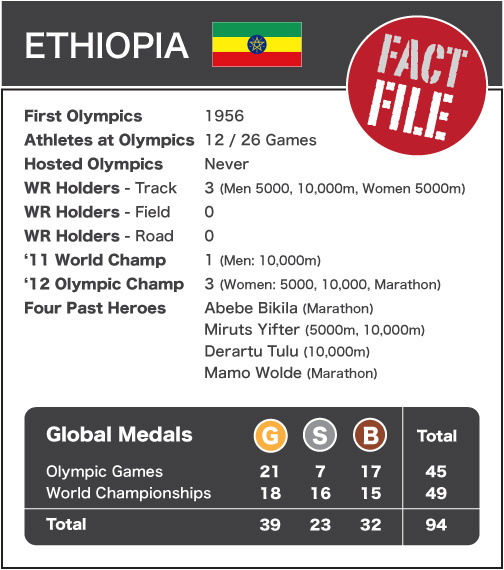 Ethiopia - Fact File NEW