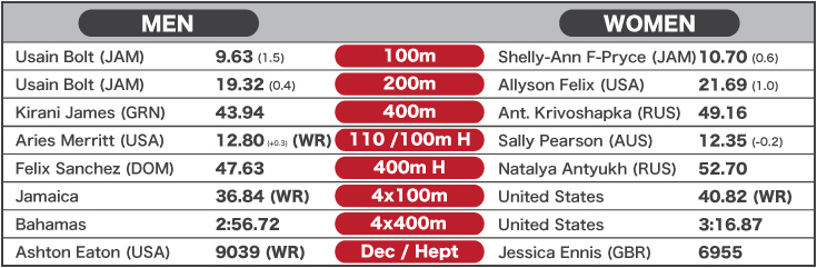 2012 World Best Performances - Track sprints and relays