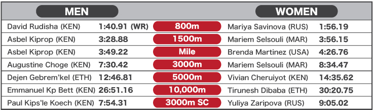 2012 World Best Performances - Track middle and long distance events