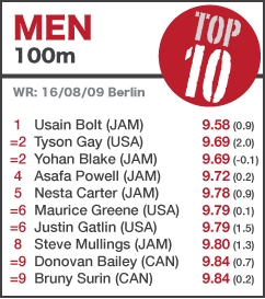 TOP 10 Men 100m - UPDATED