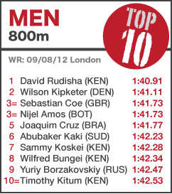 TOP 10 Men 800m - UPDATED