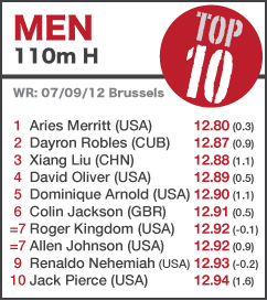 TOP 10 Men 110mH - UPDATED LIST