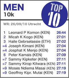 TOP 10 Men 10k - UPDATED