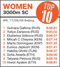 TOP 10 Women 3000mSC - UPDATED