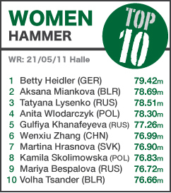 TOP 10 Women Hammer - UPDATED